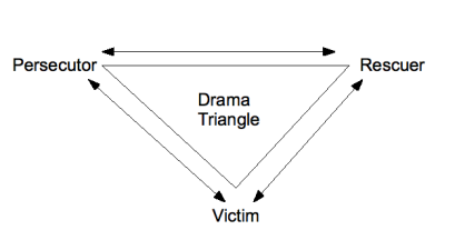 dramatriangle.png