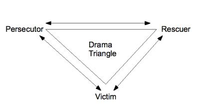 Triunghiul dramatic