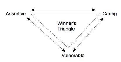 Triunghiul învingătorilor